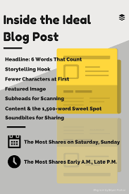 the research and science behind a perfect blog post the ideal blog post