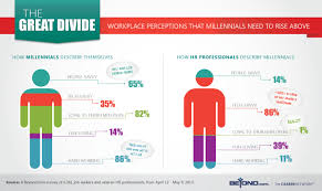 gen y infographics ly the great divide workplace perceptions that millennials need to rise above to get hired infographic