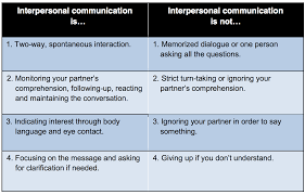 interpersonal speaking activities and assessments the interpersonal speaking activities and assessments