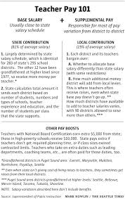 wildly varying teacher salaries part of state budget debate the click upper right to expand
