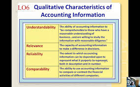 statement of cash flows and qualitative characteristics statement of cash flows and qualitative characteristics