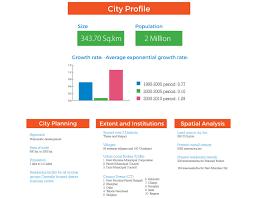 development timeline of mumbai and navi mumbai cidco smartcity development timeline of navimumbai navimumbai city profile