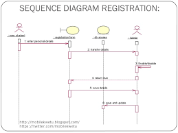 enhanced intelligent tutoring system with mobile support ppt  autosa        sequence diagram registration    new student
