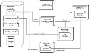 figure   uml deployment diagram of workways  vm  virtual machine    figure   uml deployment diagram of workways  vm  virtual machine