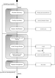 open source software development   wikiwand