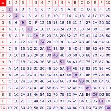 hexadecimal addition and multiplication edit