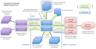 best images of network infrastructure diagram examples   network    server infrastructure diagram