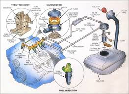 automotive fuel system diagrams   sun devil auto sun auto servicefor complete auto repair services and preventative maintenance  click to the sun auto service sun devil auto service repair shop location nearest you