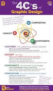 the 4c s of graphic design the 4cs of graphic design
