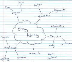 mind mapping  hate essays this