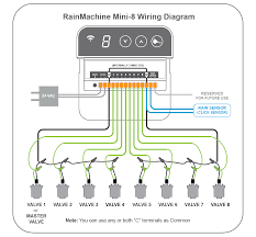 rainmachine mini manual rainmachine wiki page rainmachine mini 8 wiring diagram png