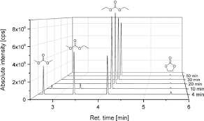 Chromatograms (GC-MS) of the time-resolved electrolyte recovery ...