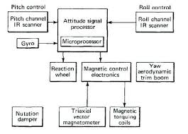 leviton motion sensor wiring diagram images computer internal wiring 4 pin computer circuit diagrams