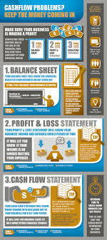 17 best ideas about financial statement analysis this infographic serves as a brief introduction to business finance it outlines the major financial reports businesses must compile to assess whether or