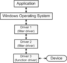 what is a driver   windows drivers diagram that shows application  operating system   drivers  and a device