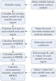 water full text framework for assessing the rainwater water 06 03224 g002 1024