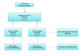 aws architecture diagrams   timing diagram   uml class diagram    class diagram for transpotr system in uml