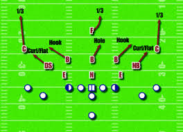 american football monthly   maximizing your down lineman in the         then react defense while playing some type of zone coverage  usually cover three behind  diagram    we    ll present both philosophies in this article