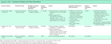 Pharmacist Intervention to Improve Medication Adherence in Heart     Annals of Internal Medicine