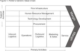 porter    s value chain   strategy skills training from mindtools comporter    s value chain diagram
