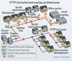 optical lans  what contractors need to know   cabling installthis diagram shows a passive optical network  pon  used as a local area network