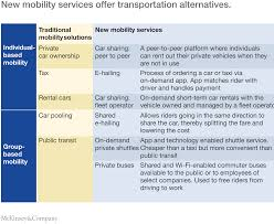 urban mobility at a tipping point company new mobility services
