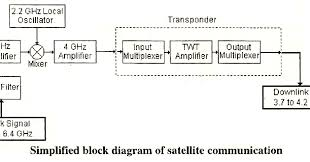electrical topics  block diagram of satellite communication system