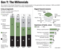 calling out convention the millennial myth the roar many millennials reset careers after recession