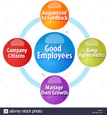business strategy concept infographic diagram illustration of good business strategy concept infographic diagram illustration of good employees qualities