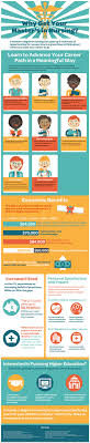 why get your master s in nursing infographic masters in nursing infographic