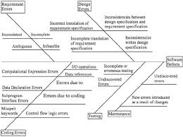 fishbone diagram for software defects   scientific figure on    figure   fishbone diagram for software defects