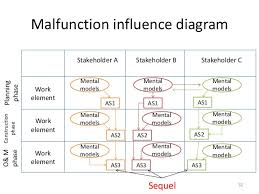 failure analysis integrated multi stakeholder mental model and projec     project ownership      malfunction influence diagram stakeholder