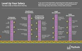 which job skills make the most money infographics payscale skills to boost pay