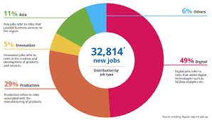 Creation of 32k <b>new</b> jobs in the <b>mid</b>-<b>long</b> term in Singapore, 49% in ...