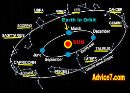 Image result for SIGNS AND CONSTELLATIONS