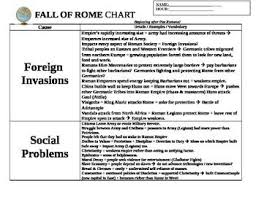 cause and effect graphic organizers and cause and effect  world history  ancient rome fall of rome organizational chart  graphic organizer the