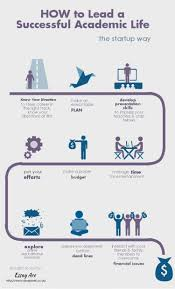 how to lead a successful academic life ly how to lead a successful academic life infographic