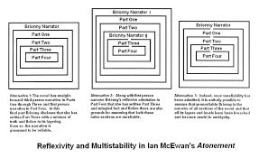 the illusive world of ian mcewan com ian mcewan essay 2