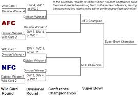 nfl playoff structure