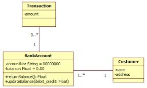 technologyuk   computing   the unfied modelling language  uml      of the simple bank system class diagram