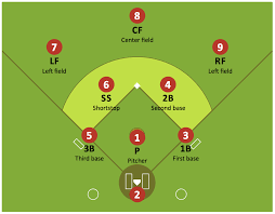 baseball field template   baseball diagram   baseball field    baseball diagram   defence positions