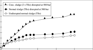 Specific gas productions of sludge samples disrupted at 500 bar ...