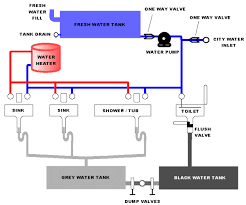rv plumbing   fresh water tank   dump tanks   water heater   greyrv plumbing diagram