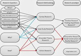 Research questions for phd thesis FC