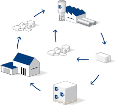 Image result for béton recyclé