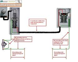 best ideas about electrical wiring diagram pictorial diagram for wiring a subpanel to a garage electrical