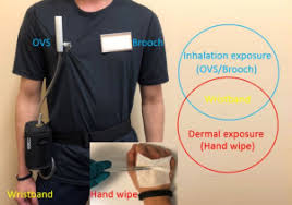 <b>Silicone wristbands</b> integrate dermal and inhalation exposures to ...