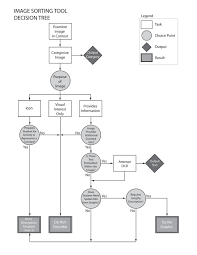 diagram center initiative touch graphics inc image sort decision tree