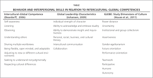 intercultural global competencies for the 21st century and beyond behavior and interpersonal skills in relation to intercultural global competencies