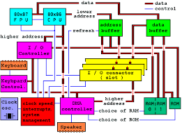 pc computer systemblock diagram of pc at system